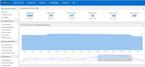 PageRangers SEO-Monitoring